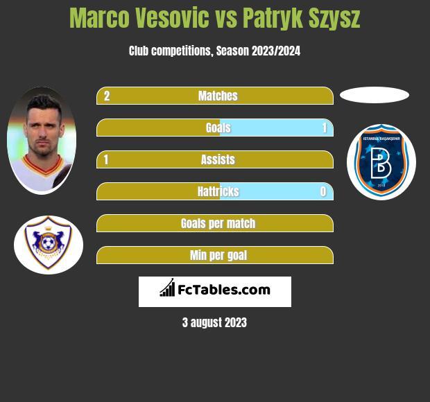 Marco Vesovic vs Patryk Szysz infographic
