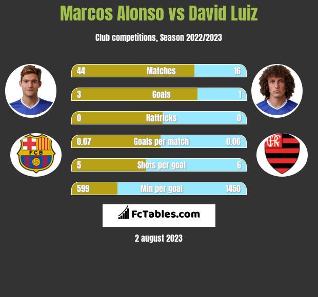 Marcos Alonso vs David Luiz infographic