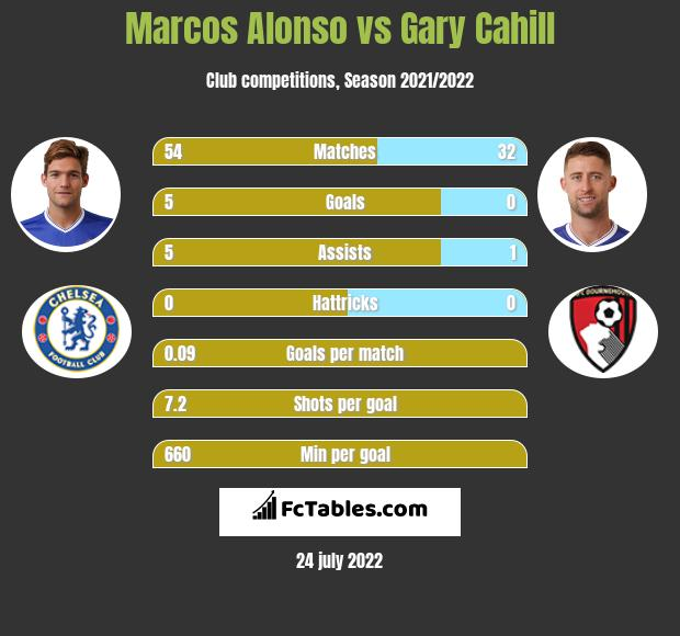 Marcos Alonso vs Gary Cahill infographic