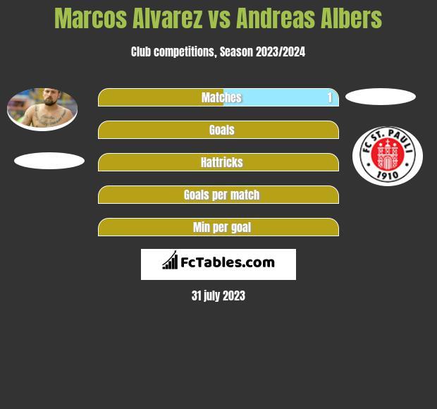 Marcos Alvarez vs Andreas Albers h2h player stats