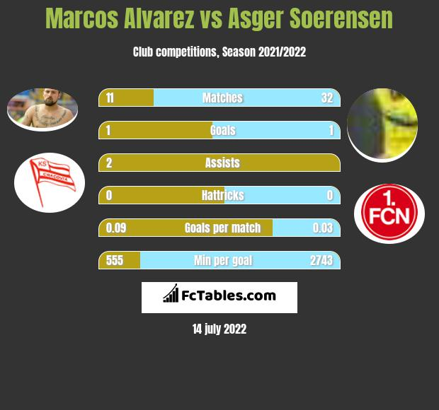 Marcos Alvarez vs Asger Soerensen h2h player stats