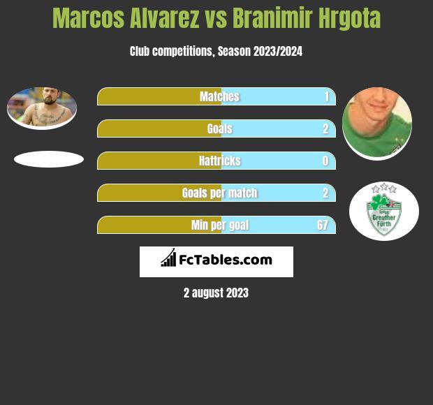 Marcos Alvarez vs Branimir Hrgota h2h player stats