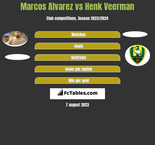 Marcos Alvarez vs Henk Veerman h2h player stats