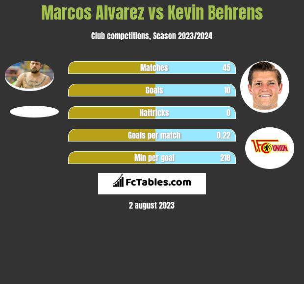 Marcos Alvarez vs Kevin Behrens h2h player stats