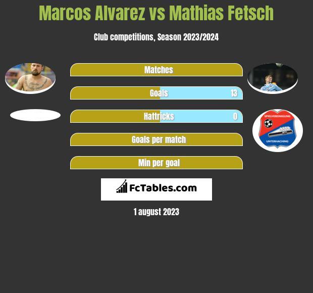 Marcos Alvarez vs Mathias Fetsch h2h player stats