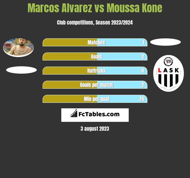 Marcos Alvarez vs Moussa Kone h2h player stats