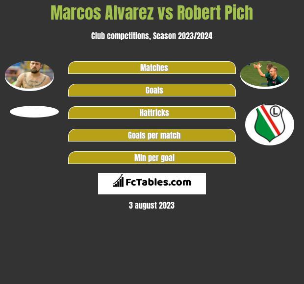 Marcos Alvarez vs Robert Pich h2h player stats