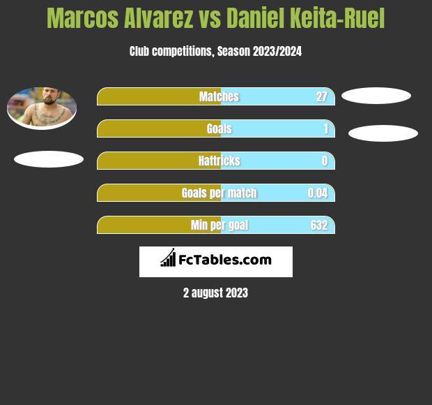 Marcos Alvarez vs Daniel Keita-Ruel h2h player stats