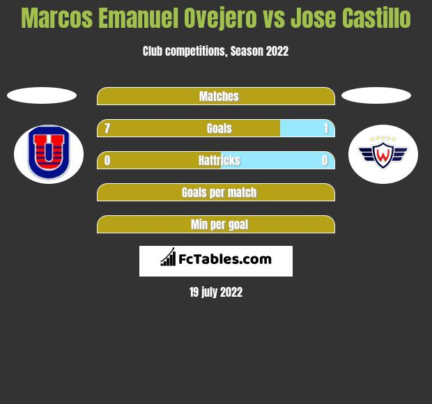 Marcos Emanuel Ovejero vs Jose Castillo h2h player stats
