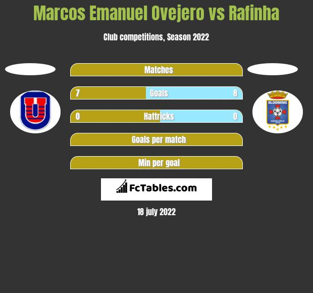Marcos Emanuel Ovejero vs Rafinha h2h player stats