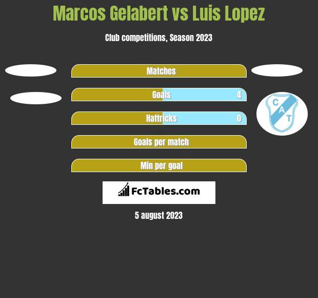 Marcos Gelabert vs Luis Lopez h2h player stats