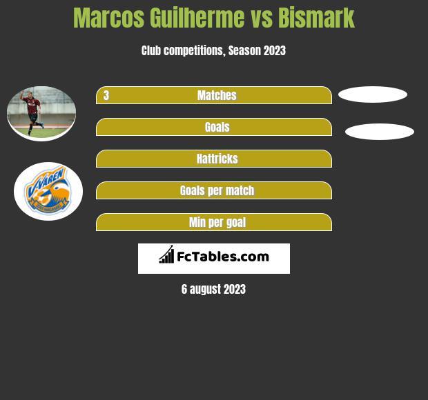 Marcos Guilherme vs Bismark h2h player stats