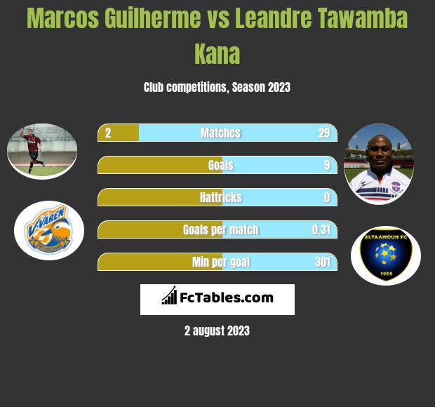 Marcos Guilherme vs Leandre Tawamba Kana h2h player stats