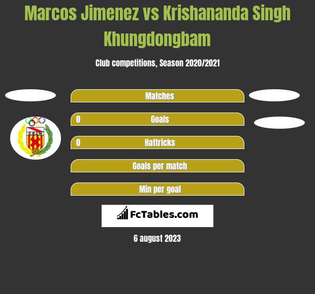 Marcos Jimenez vs Krishananda Singh Khungdongbam h2h player stats