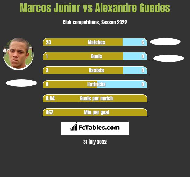 Marcos Junior vs Alexandre Guedes h2h player stats