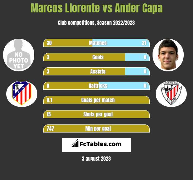 Marcos Llorente vs Ander Capa infographic