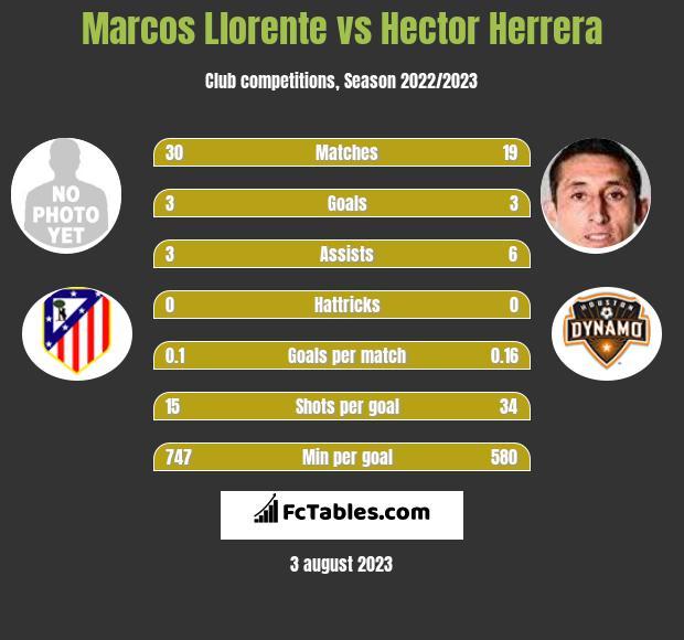 Marcos Llorente vs Hector Herrera infographic