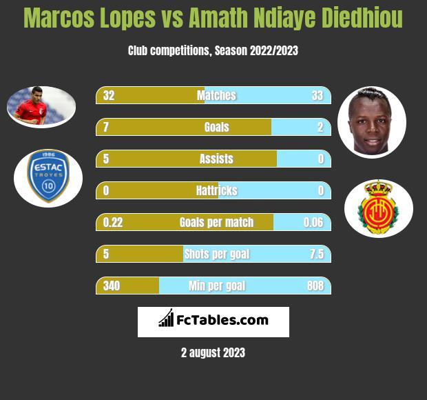 Marcos Lopes vs Amath Ndiaye Diedhiou infographic