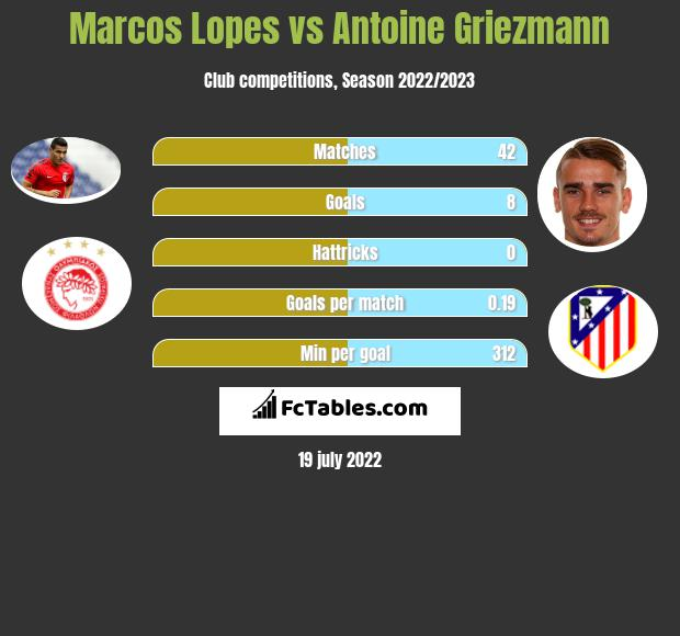 Marcos Lopes vs Antoine Griezmann infographic