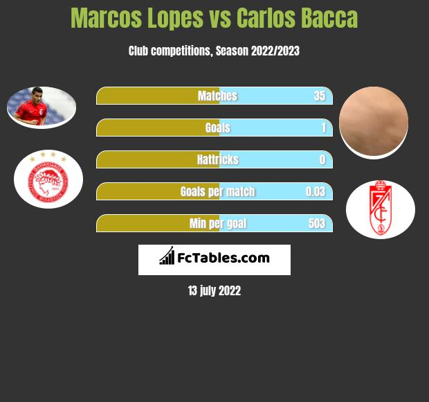 Marcos Lopes infographic statistics for Villarreal
