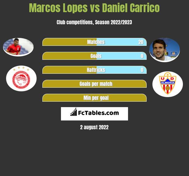 Marcos Lopes vs Daniel Carrico infographic