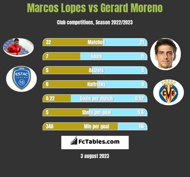Marcos Lopes vs Gerard Moreno infographic