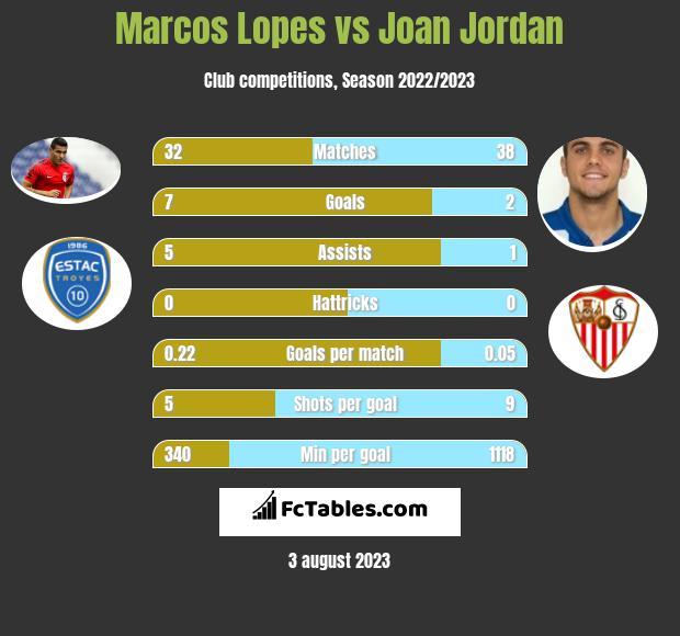 Marcos Lopes vs Joan Jordan infographic