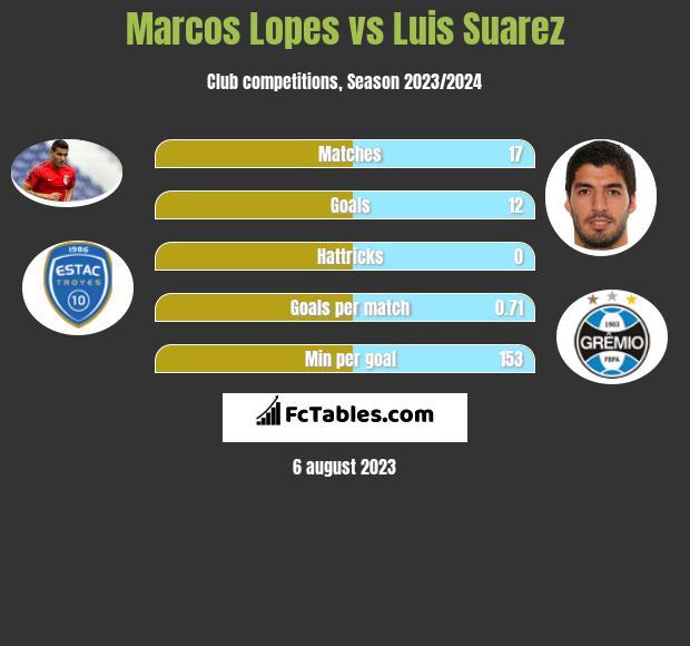 Marcos Lopes vs Luis Suarez infographic