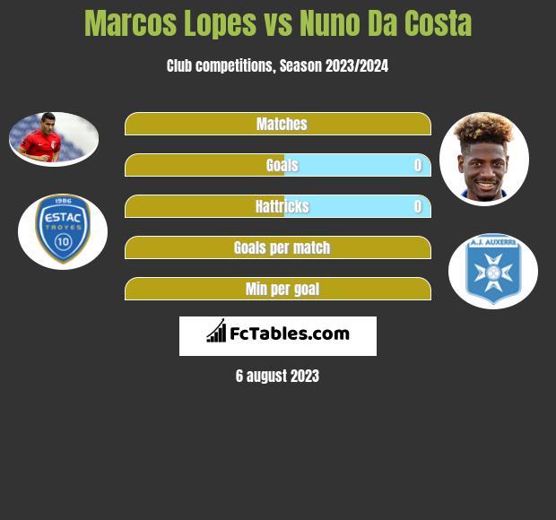 Marcos Lopes vs Nuno Da Costa h2h player stats