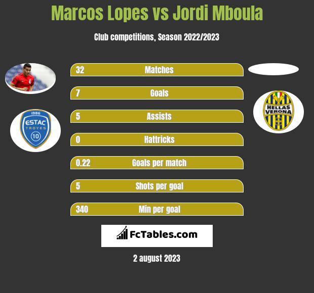 Marcos Lopes vs Jordi Mboula infographic