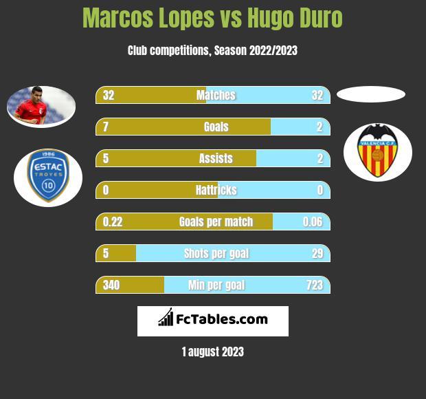 Marcos Lopes vs Hugo Duro infographic