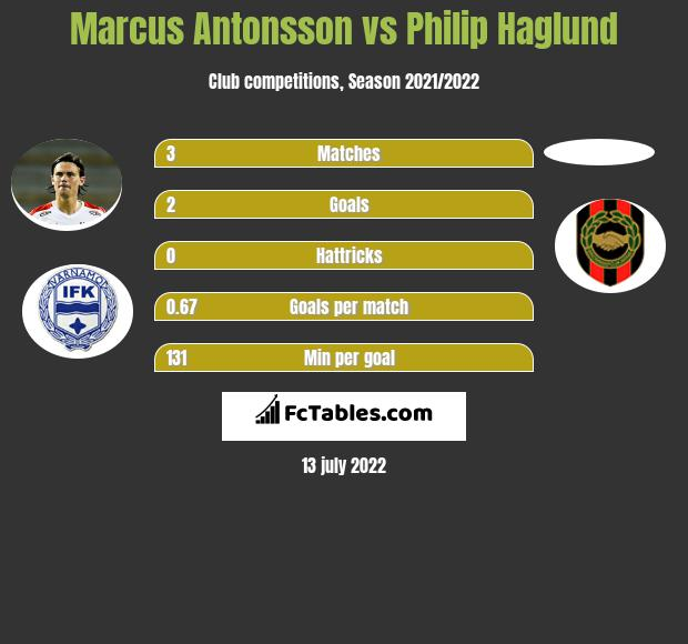 Marcus Antonsson infographic statistics for Malmoe FF