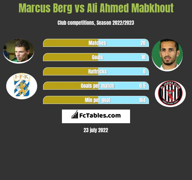 Marcus Berg vs Ali Ahmed Mabkhout h2h player stats