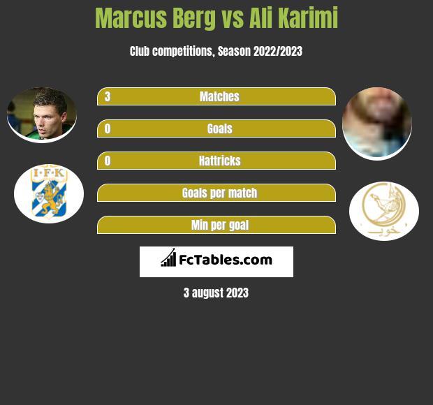 Marcus Berg vs Ali Karimi h2h player stats