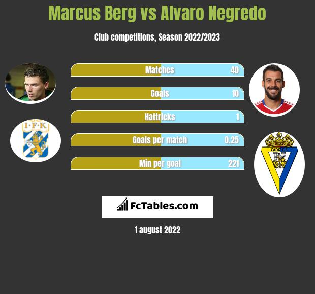 Marcus Berg vs Alvaro Negredo h2h player stats