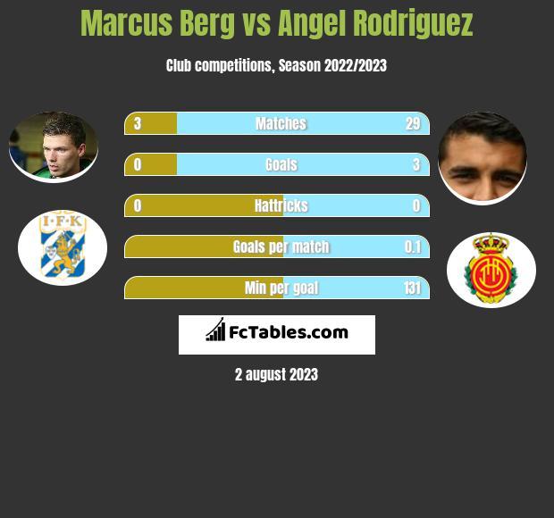 Marcus Berg vs Angel Rodriguez infographic