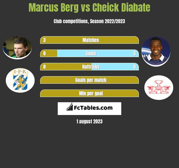Marcus Berg vs Cheick Diabate infographic