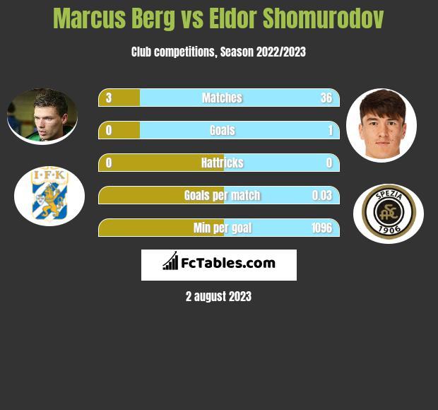 Marcus Berg vs Eldor Shomurodov infographic
