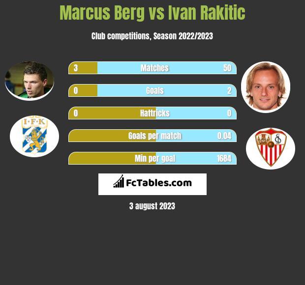 Marcus Berg vs Ivan Rakitic infographic