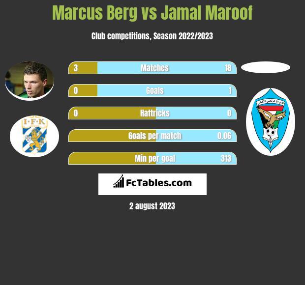 Marcus Berg vs Jamal Maroof infographic