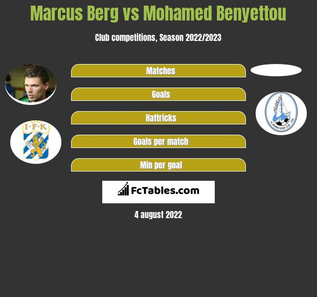 Marcus Berg vs Mohamed Benyettou h2h player stats