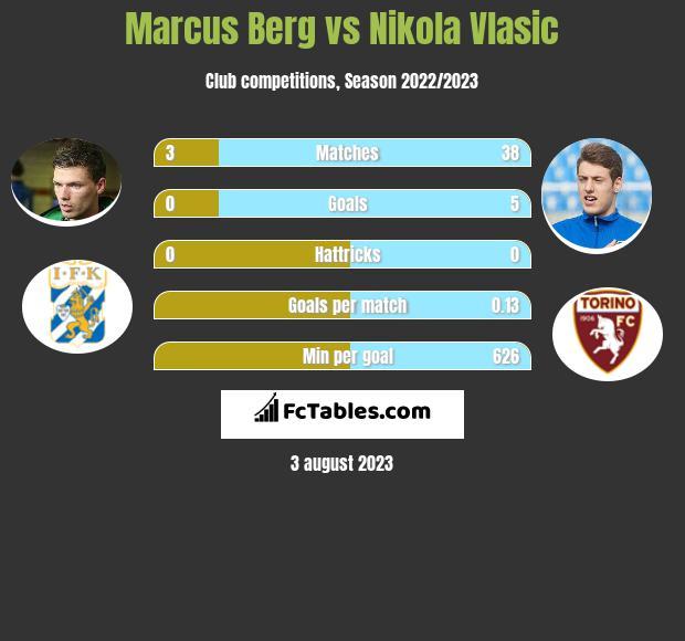 Marcus Berg vs Nikola Vlasic infographic