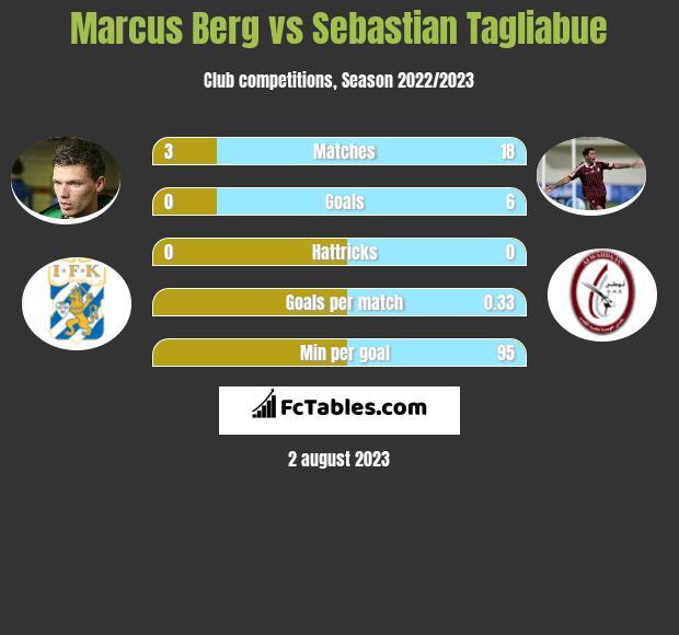 Marcus Berg vs Sebastian Tagliabue h2h player stats