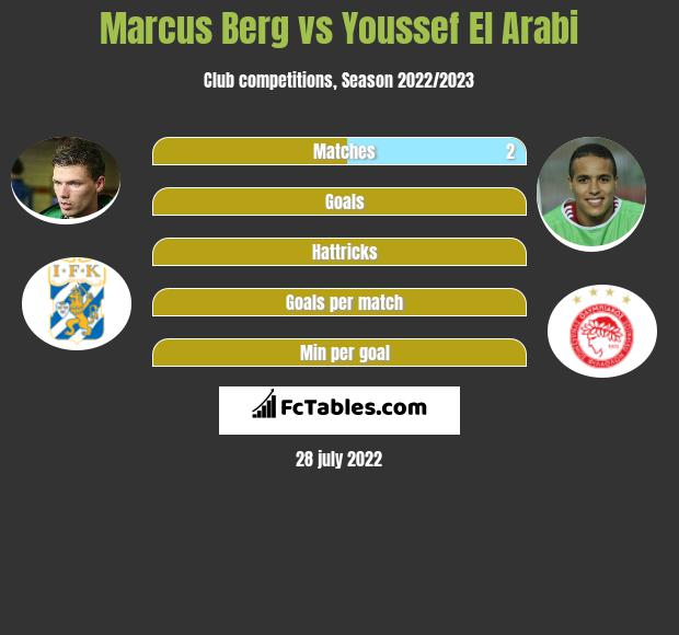 Marcus Berg vs Youssef El Arabi h2h player stats