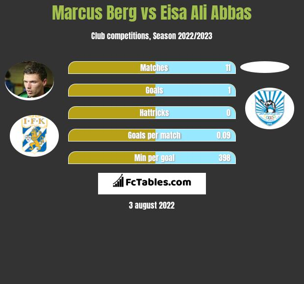 Marcus Berg infographic statistics for Emirates Club