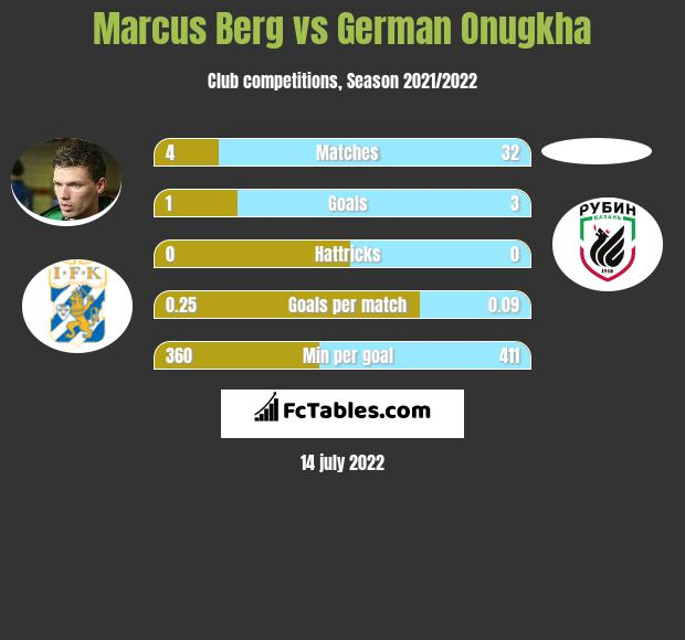 Marcus Berg vs German Onugkha h2h player stats