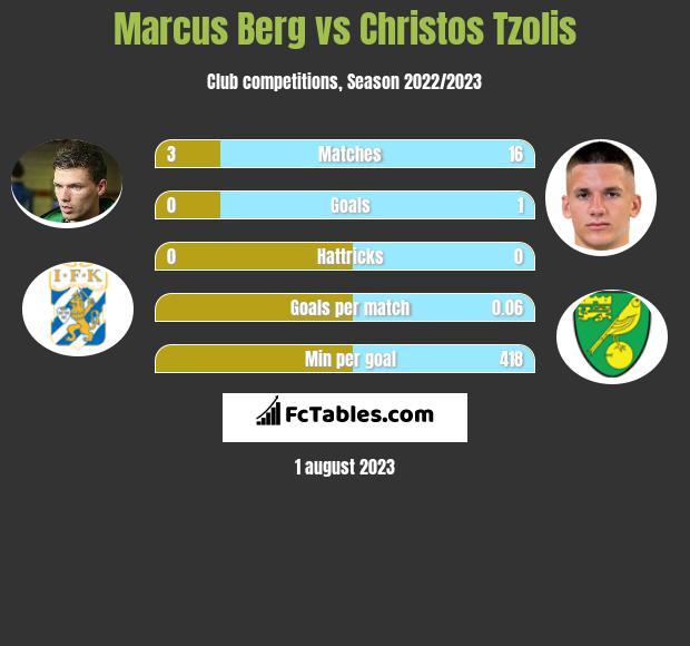 Marcus Berg vs Christos Tzolis h2h player stats