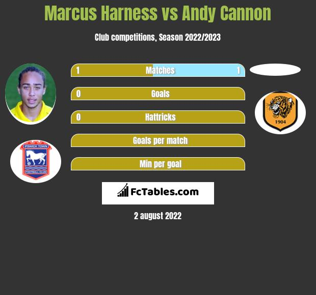Marcus Harness vs Andy Cannon infographic