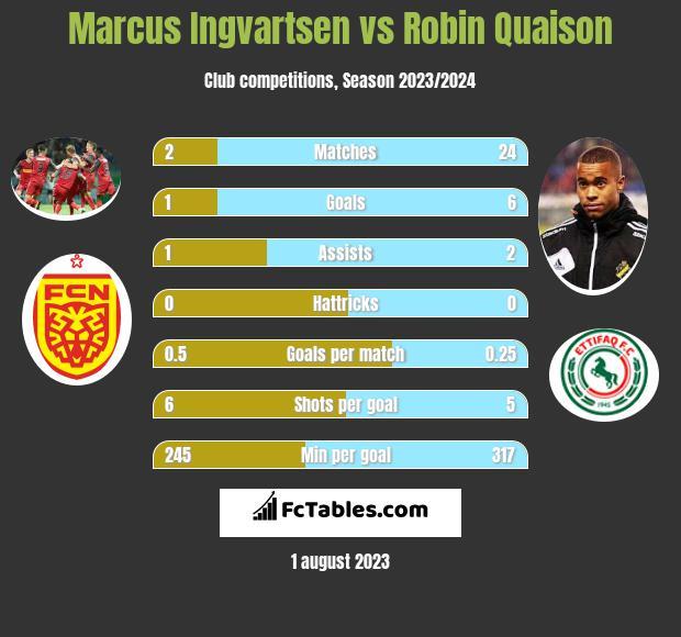 Marcus Ingvartsen vs Robin Quaison infographic