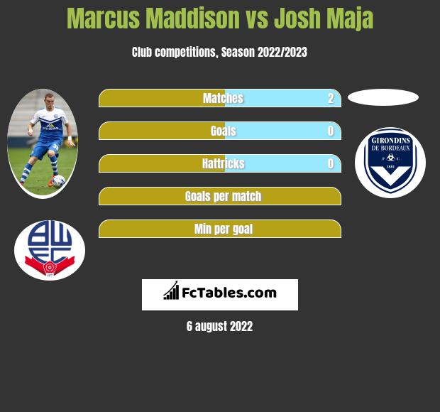 Marcus Maddison infographic statistics for Peterborough